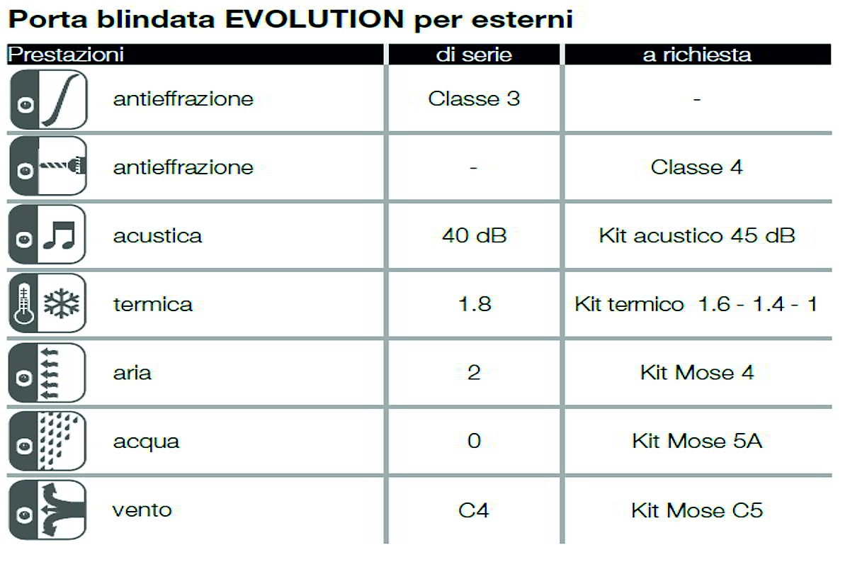 modoni porte blindate evolution